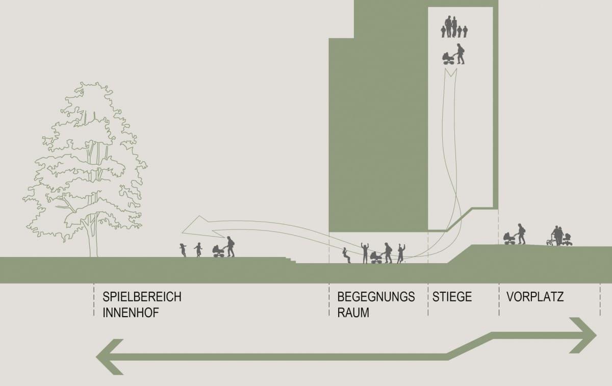 Architekturwettbewerb, Sozialer Wohnbau, Guertelstrasse, Linz, Flexible Grundrisse, Miteinander wohnen